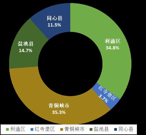 吴忠gdp_千塔之城吴忠的2019年GDP出炉,在宁夏排名第几(2)